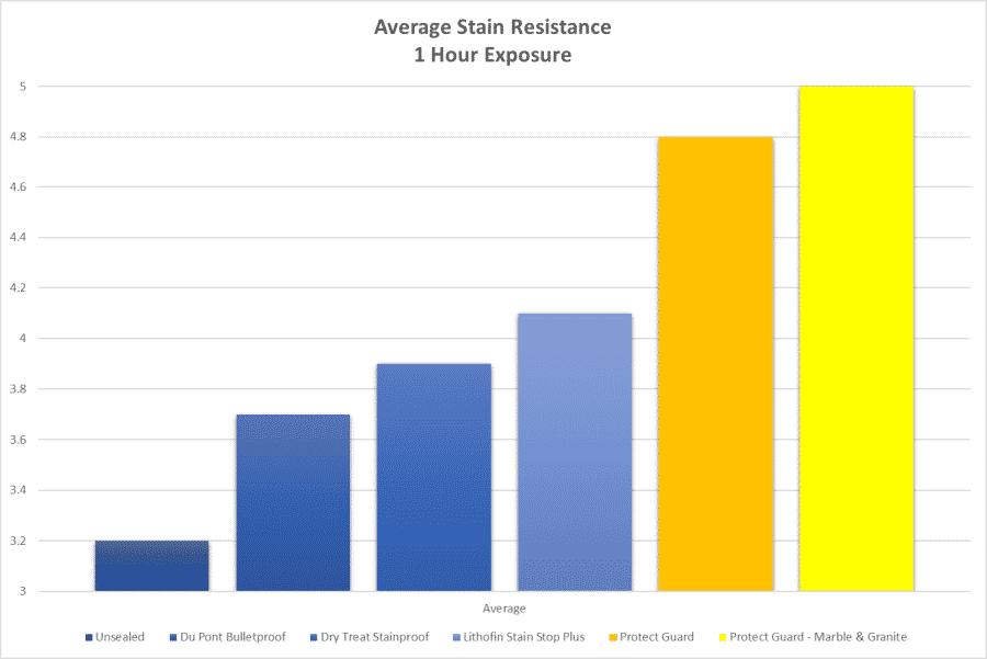 Stain Resistant Sealer Comparison